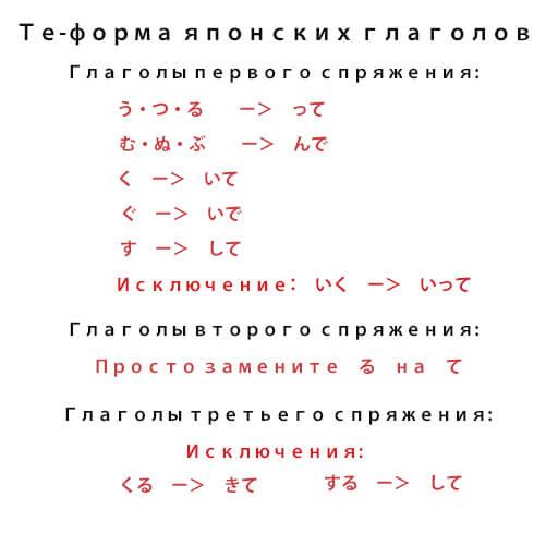 те-форма глагола таблица