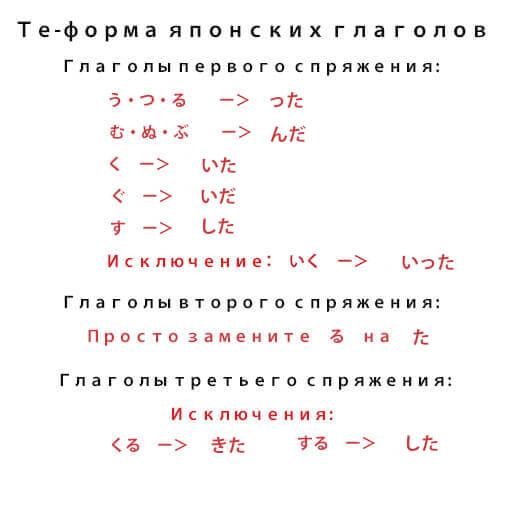 Прошедшее время  японского языка