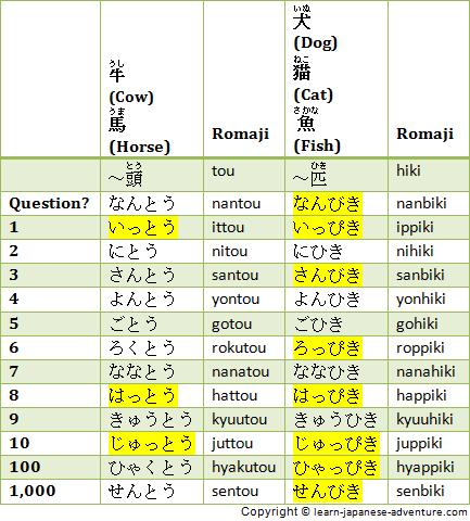 Японские счетные суффиксы для животных