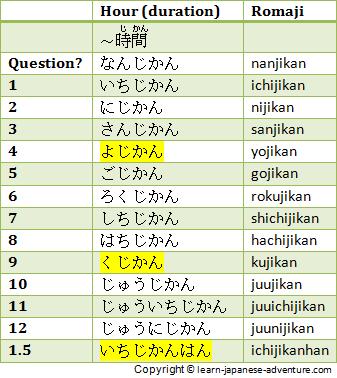Продолжительность времени на японском языке (в часах)