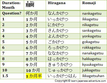 Продолжительность времени на японском языке (в месяцах)
