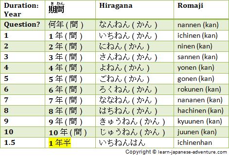 Продолжительность времени на японском языке (в годах)